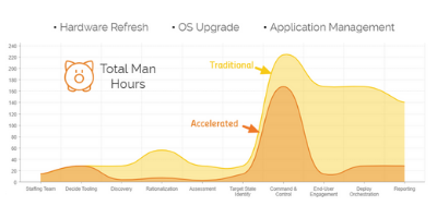 AccelerateWindows10MigrationEBook