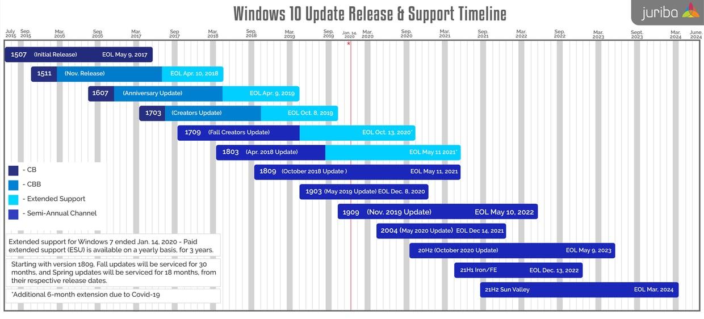 Windows10ServicingTimeline_May2021