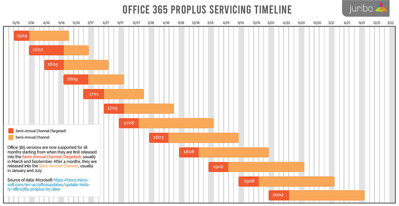 office 365 timeline april 22 20 update